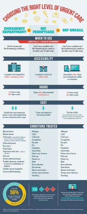 Infographic - Choosing the Right Level of Care