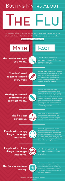 Busting Myths about the Flu