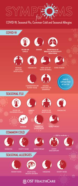 Symptoms for COVID-19, Seasonal Flu, Common Cold and Seasonal Allergies