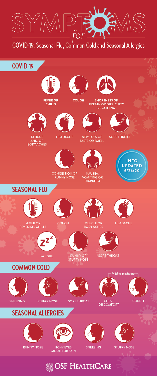 Cold Flu Allergies Or Covid 19 How To Tell The Difference Osf Healthcare