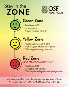Asthma attack infographic. Text: Use your peak flow meter to help manage your asthma. As long as you stay in the green (peak flows greater than 80% with no symptoms, you are good to go.