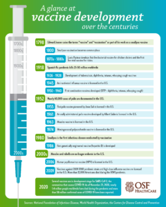 a timeline of the history of vaccine development over the centuries infographic