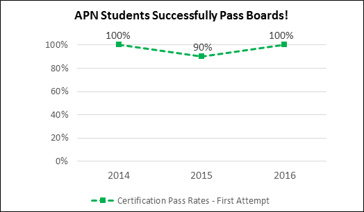 Saint Anthony College of Nursing APN Board Pass Rate Graph