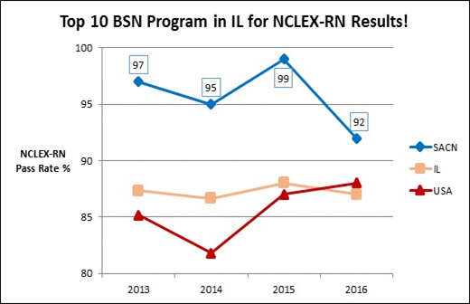 Saint Anthony College of Nursing NCLEX Pass Rate Graph