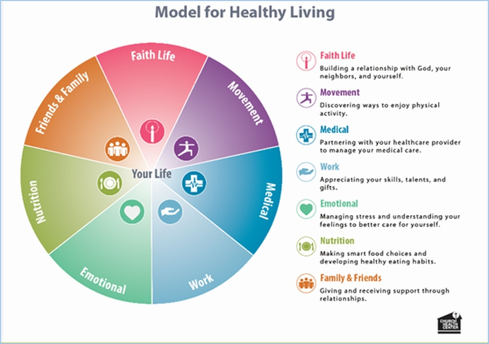 Model for Healthy Living