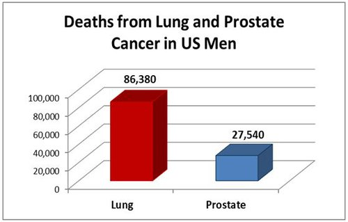 Deaths from Lung and Prostate Cancer in US Men.JPG