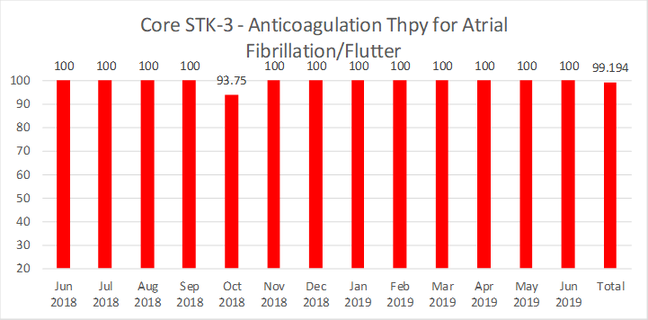 STK-3-Anticoagulation-Thyp-for-Atrial-Fibrillation-Flutter.jpg