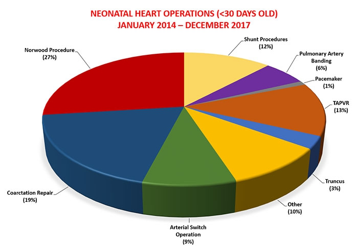 Neonatal-Heart-Operations.png