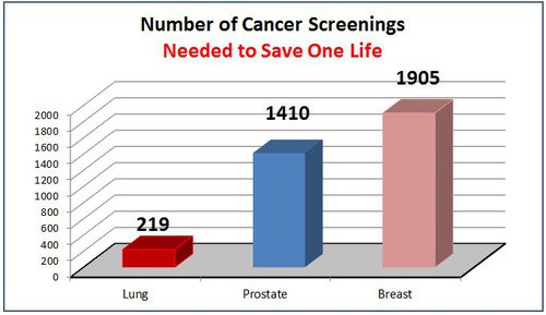 Number of Cancer Screenings Needed to Save One Life.JPG
