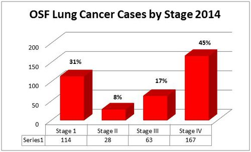 Lung Cancer by Stages.JPG