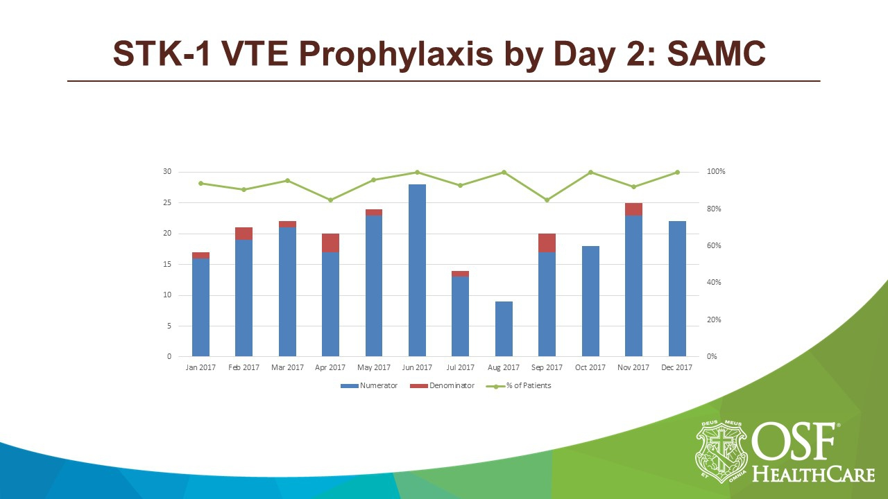 STK-1 VTE Prophylaxis by Day 2.JPG