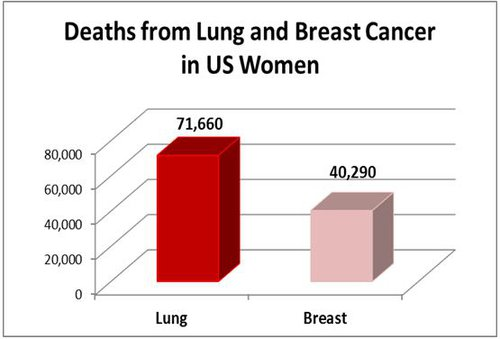 Deaths from Lung and Breast Cancer in US Women.JPG
