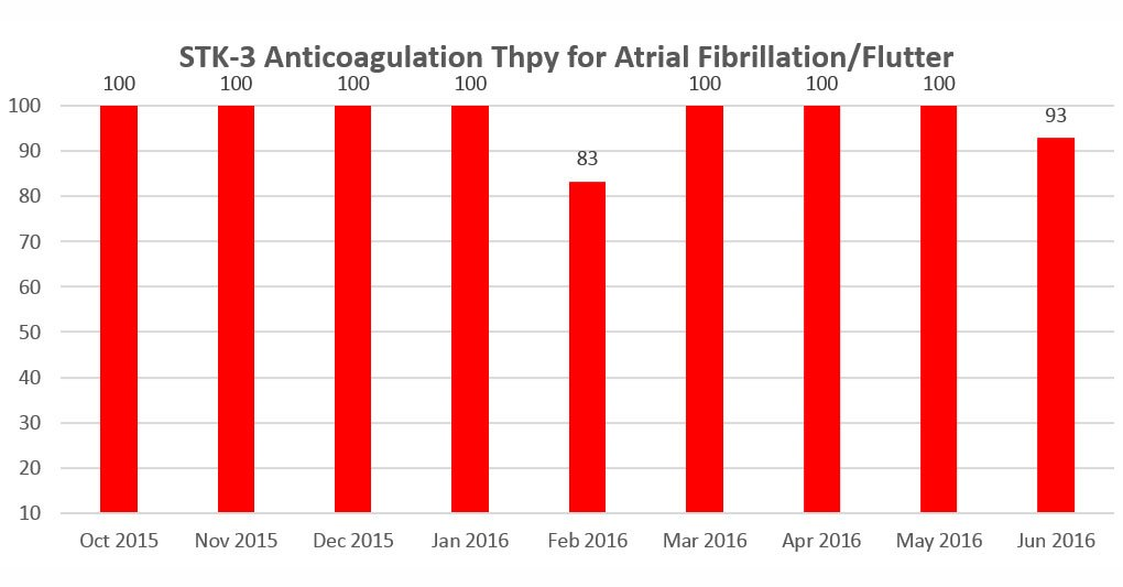 STK-3 Anticoagulation Therapy for Atrial Fibrillation/Flutter