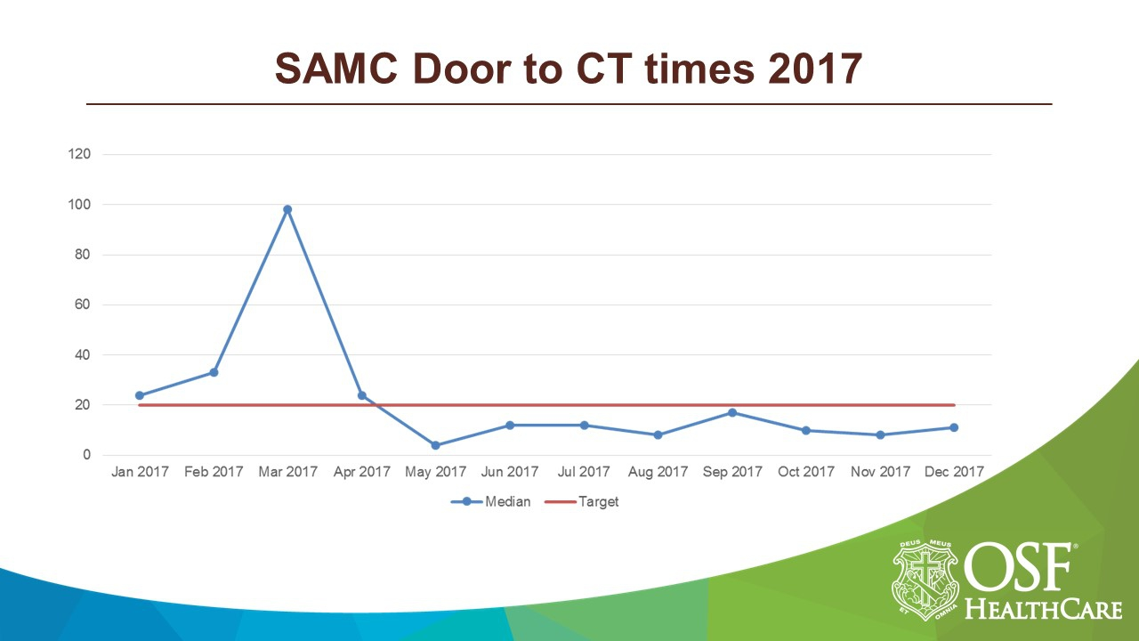 SAMC Door to CT times 2017.JPG