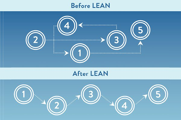 before lean and after lean numbers and graphics