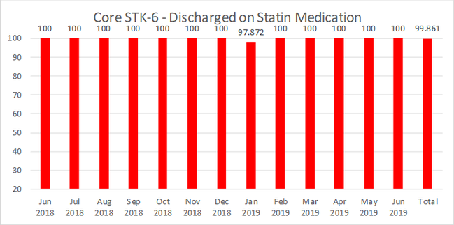 STK-6-Discharged-on-Statin-Medication.jpg