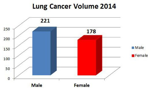 Lung Cancer Volume 2014.JPG