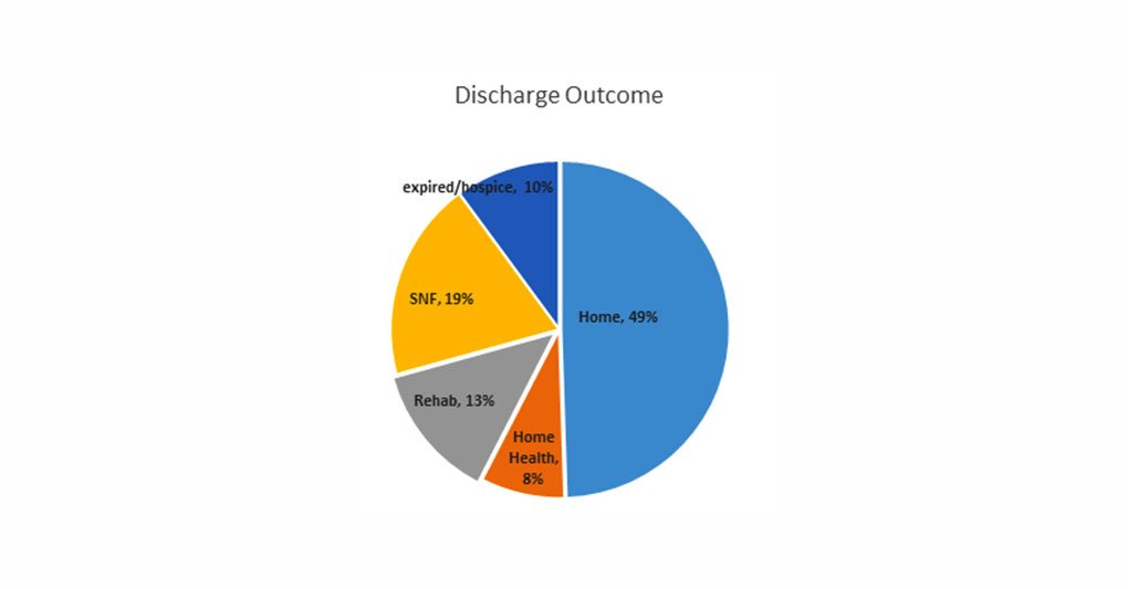 Discharge Outcome