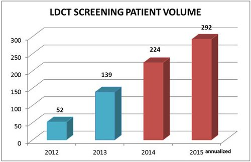 LDCT Screening Patient Volume.JPG
