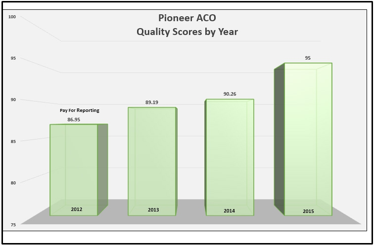 Pioneer ACO Quality Graph