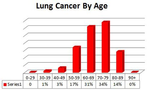 Lung Cancer by Age.JPG